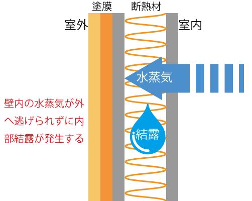 内部結露が発生する仕組みイメージ図