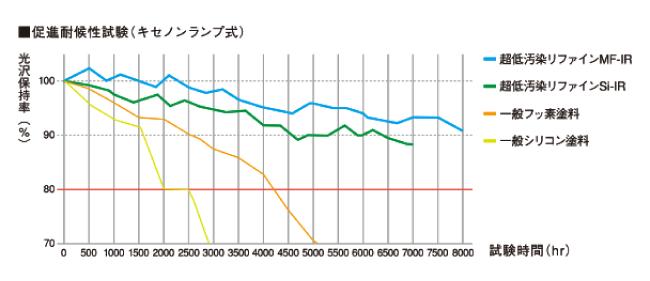 超低汚染リファイン1000Si-IR耐用年数