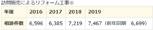 PIO-NETに寄せられた相談件数の推移(相談件数は2020年3月31日現在)
