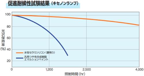 水性セラミシリコン耐用年数