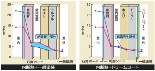 内断熱工法(RC造)や充填断熱工法(木造)の性能を補強するイメージ図