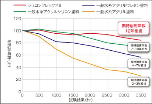 シリコンフレックス2耐用年数