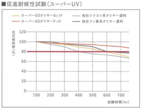 スーパーSDクリヤーF-JY耐用年数