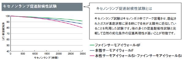 サーモアイの耐用年数グラフ