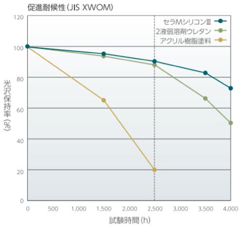 セラMシリコン3耐用年数