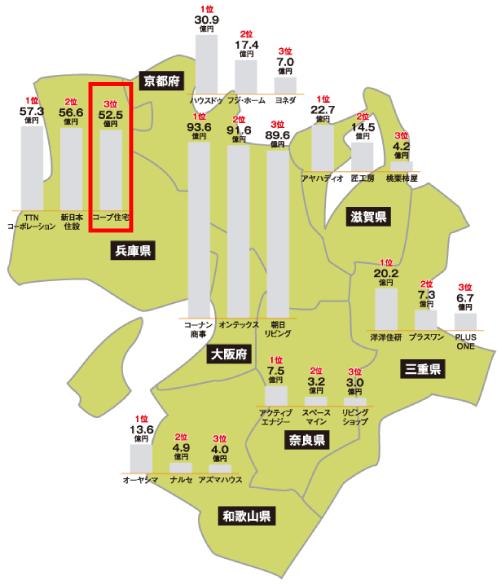 コープ住宅は兵庫県リフォーム売り上げランキング第3位(2018年)