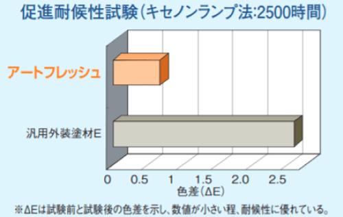 アートフレッシュの耐用年数は10年~12年