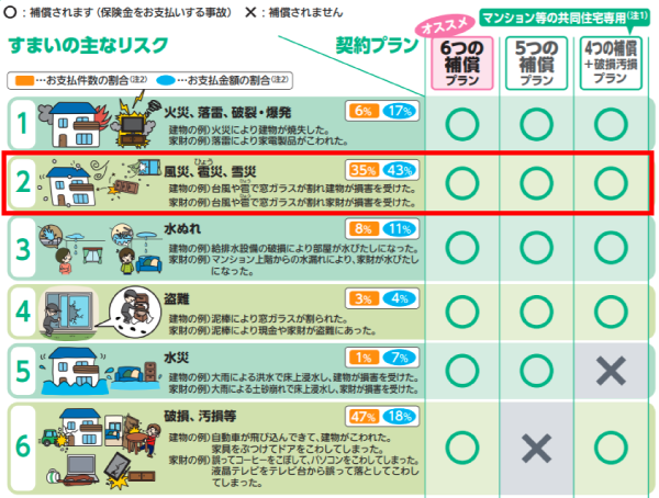 三井住友海上「すまいの保険」適用範囲表