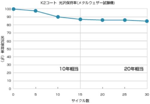 K2コートの耐用年数は15年~20年