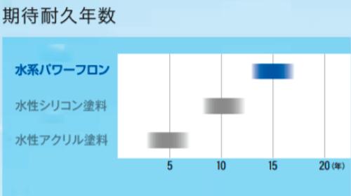 水系パワーフロンの耐用年数は12~16年程度