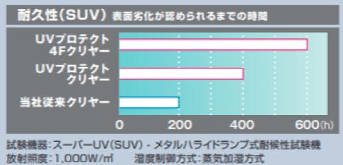 UVプロテクトクリヤーの耐用年数は12年~15年