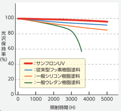 サンフロンUVの促進耐候性試験結果