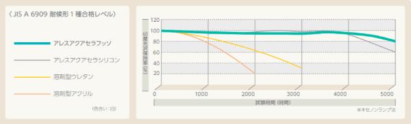 アレスアクアセラフッソの耐用年数は15年以上