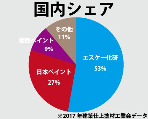 建築仕上塗材国内シェア円グラフ