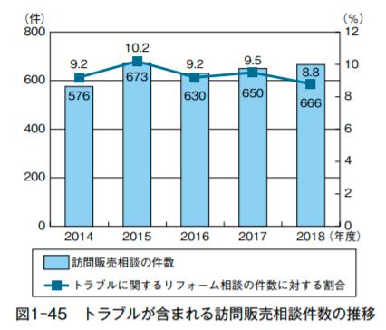 住宅相談統計年報2019表1-45トラブルが含まれる訪問販売相談件数の推移
