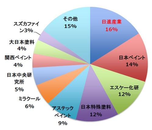 2014年遮熱断熱塗料の販売量断熱塗料の販売量円グラフ