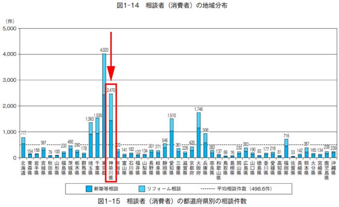 神奈川県リフォーム相談者(消費者)の地域分布