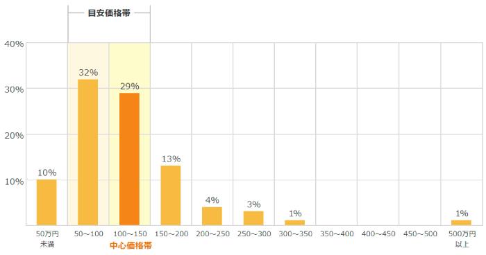 大阪府の外壁塗装の中心相場は50万円~100万円