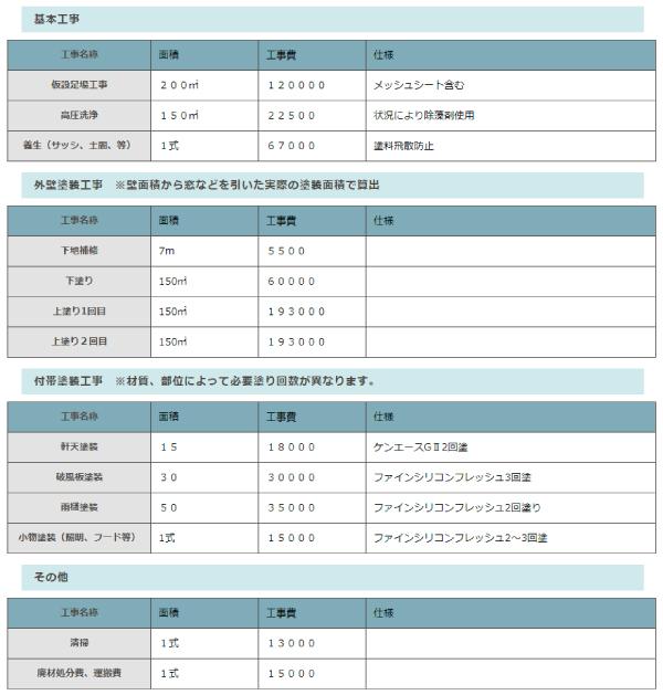 シャイン(柏・松戸)の見積り価格例