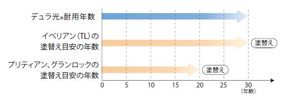 デュラ光の耐用年数グラフ