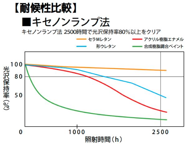 セラMレタンの耐用年数は6年~8年程度