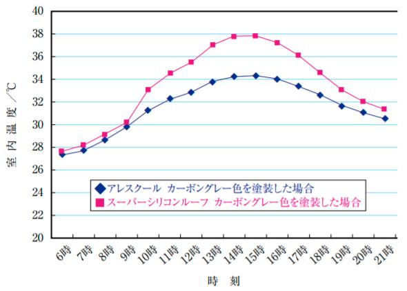 アレスクール遮熱性シミュレーショングラフ