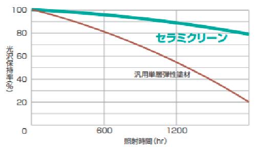 セラミクリーンの耐用年数は8年~10年程度