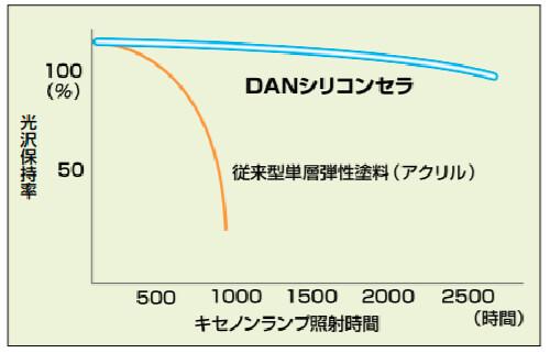 DANシリコンセラの耐用年数は、8年~10年程度