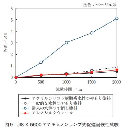 アレスシルクウォール促進耐候性試験(キセノランプ法)の結果