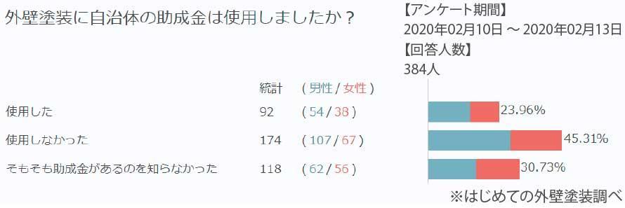 外壁塗装に助成金を使用したかのアンケート集計結果(384人ぶん)