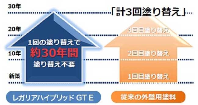レガリアGTの耐用年数は20年~30年