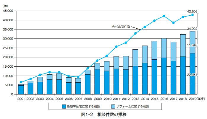 住宅相談統計年報2020相談件数の推移