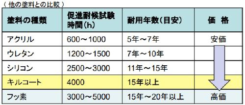 キルコートの耐用年数は15年程度