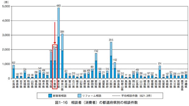 【千葉県】住宅相談統計年報2020   相談者(消費者)の都道府県別の相談件数
